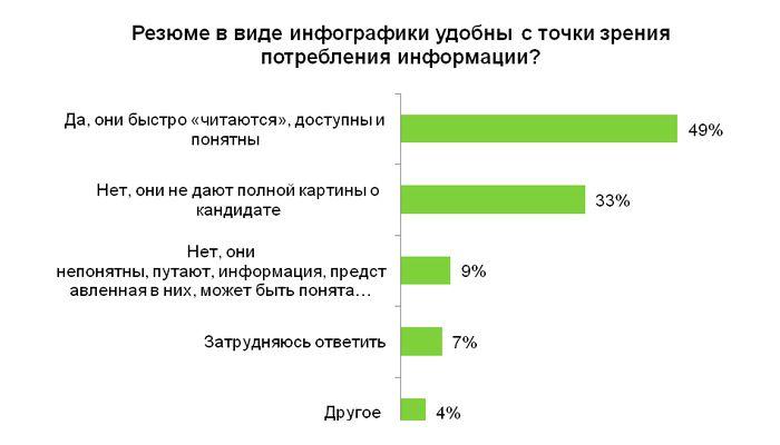 88% компаний хотят получать видеорезюме! - Новости Новосибирска - БИС-077